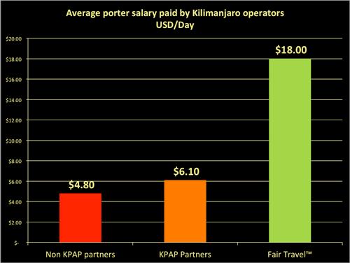 Kilimanjaro porter salary comparison